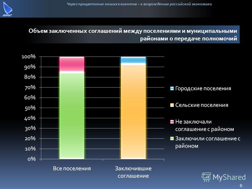 Через процветание наших клиентов – к возрождению российской экономики Объем заключенных соглашений между поселениями и муниципальными районами о передаче полномочий 6