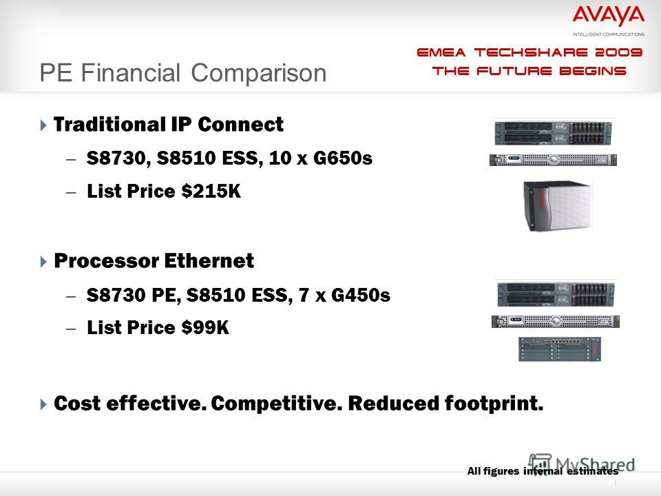 EMEA Techshare 2009 The Future Begins PE Financial Comparison Traditional IP Connect – S8730, S8510 ESS, 10 x G650s – List Price $215K Processor Ethernet – S8730 PE, S8510 ESS, 7 x G450s – List Price $99K Cost effective. Competitive. Reduced footprin