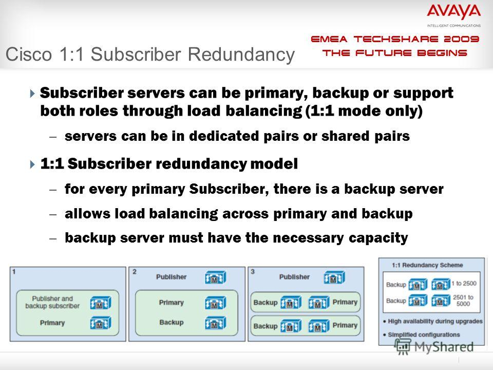 EMEA Techshare 2009 The Future Begins Subscriber servers can be primary, backup or support both roles through load balancing (1:1 mode only) – servers can be in dedicated pairs or shared pairs 1:1 Subscriber redundancy model – for every primary Subsc