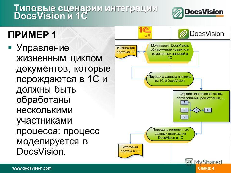 www.docsvision.com Слайд: 4 Типовые сценарии интеграции DocsVision и 1С ПРИМЕР 1 Управление жизненным циклом документов, которые порождаются в 1С и должны быть обработаны несколькими участниками процесса: процесс моделируется в DocsVision.