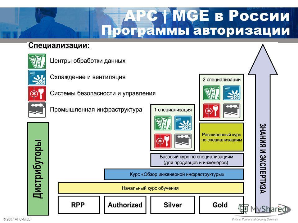 © 2007 APC-MGE APC | MGE в России Программы авторизации