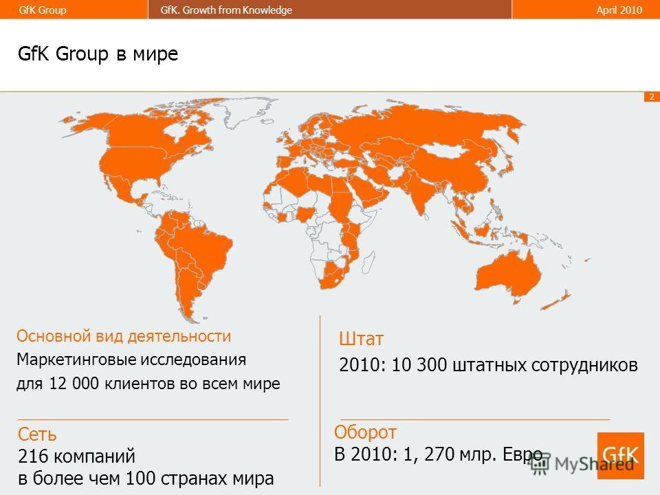 2 GfK GroupGfK. Growth from KnowledgeApril 2010 GfK Group в мире Оборот В 2010: 1, 270 млр. Евро Основной вид деятельности Маркетинговые исследования для 12 000 клиентов во всем мире Сеть 216 компаний в более чем 100 странах мира Штат 2010: 10 300 шт