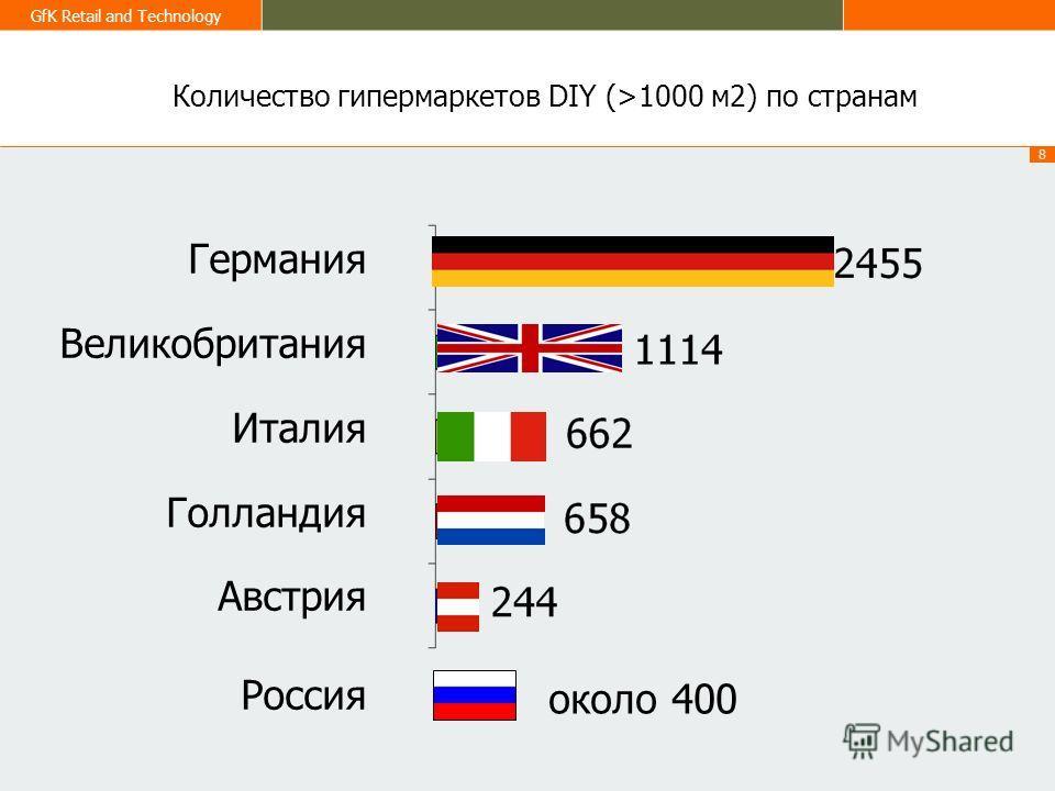 8 GfK Retail and Technology Количество гипермаркетов DIY (>1000 м 2) по странам Россия около 400 Германия Великобритания Италия Голландия Австрия Россия