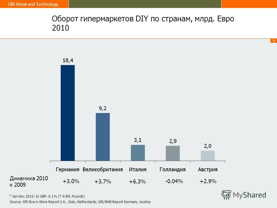 9 GfK Retail and Technology Оборот гипермаркетов DIY по странам, млрд. Евро 2010 +3.0% +3.7% +2.9% Динамика 2010 к 2009 Source: GfK Всего Store Report U.K., Italy, Netherlands; GfK/BHB-Report Germany, Austria * Jan-Dec 2010: In GBP -0.1% (7.9 Bill. P