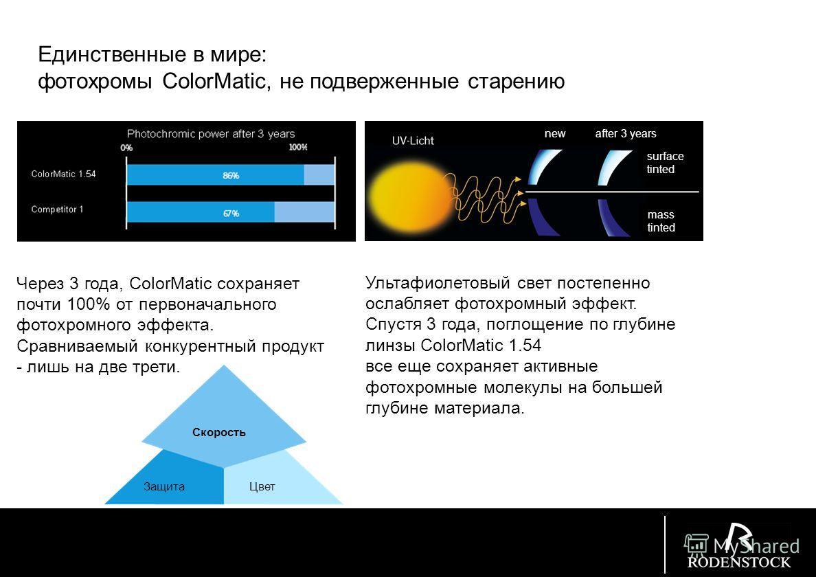 ColorMatic 1.67 Fading to 40% absorption at 23°C ColorMatic Speed Schutz ColorMatic 1.67 Осветление до 40% при 23°C Скорость осветления существенно выше: более чем в два раза быстрее, чем у линз ColorMatic 1.54 сегодня это самая быстрая фотохромная л