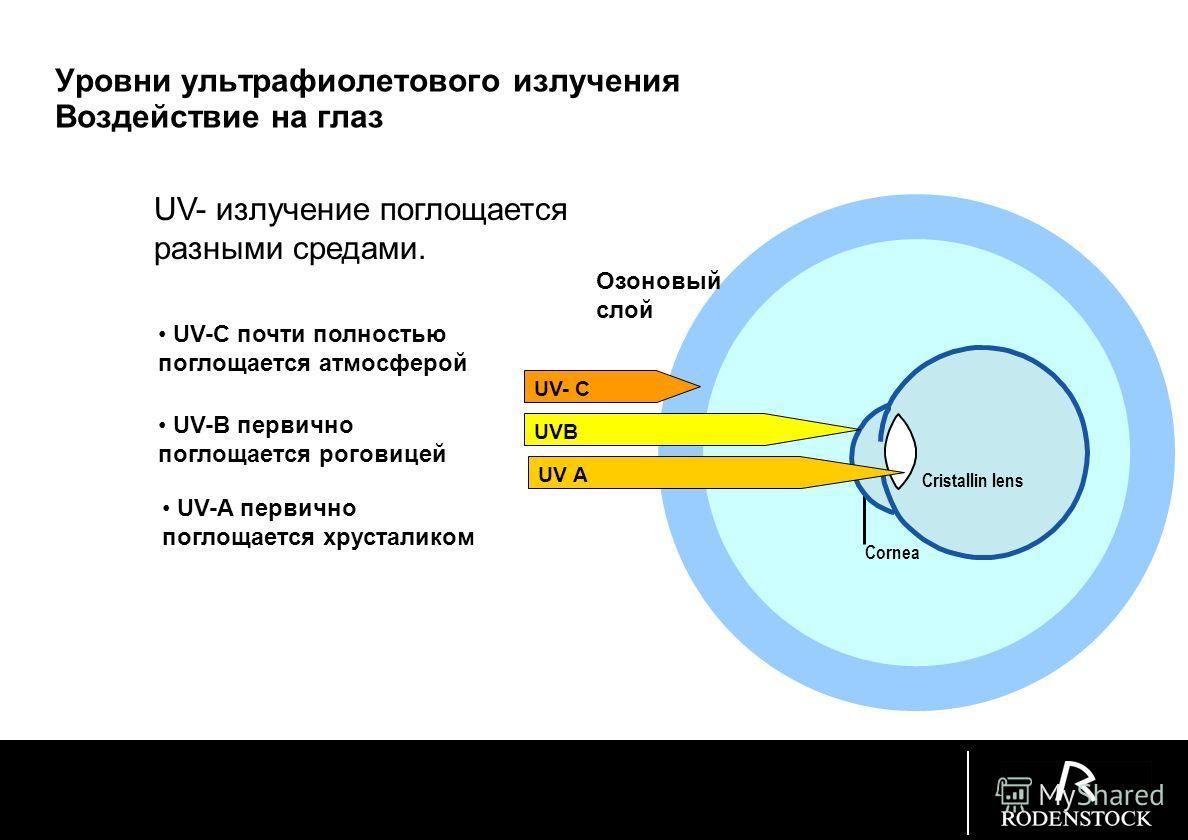 Солнечное излучение. Видимый спектр (длина волны от 380 до 780 нм) Ультрафиолетовое UV (длина волны от 380 до 100 нм) UV A: 380 до 315 nm UV B: 315 до 280 nm UV C: 280 до 100 nm Инфракрасное (длина волны от 780 nm до 1mm) Не видимое! (Wavelength in n