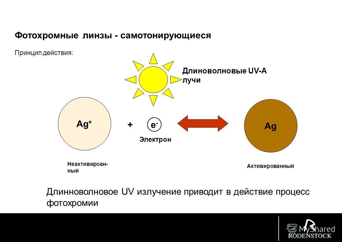 SunContrast: orange40 % светопоглощение amber65 и 80 % светопоглощение drive75 % светопоглощение brown75 u. 85 % светопоглощение green 75 и 85 % светопоглощение Все линзы не пропускают UV до 400 nm SunContrast солнцезащитные линзы: Лучше защита. Выше