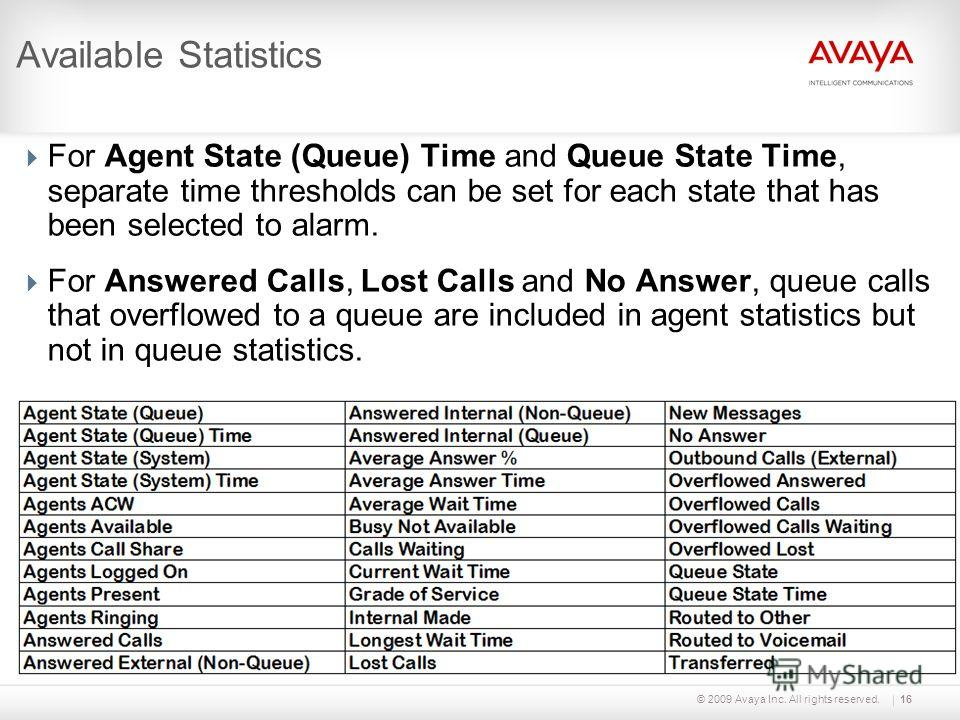 © 2009 Avaya Inc. All rights reserved.16 Available Statistics For Agent State (Queue) Time and Queue State Time, separate time thresholds can be set for each state that has been selected to alarm. For Answered Calls, Lost Calls and No Answer, queue c