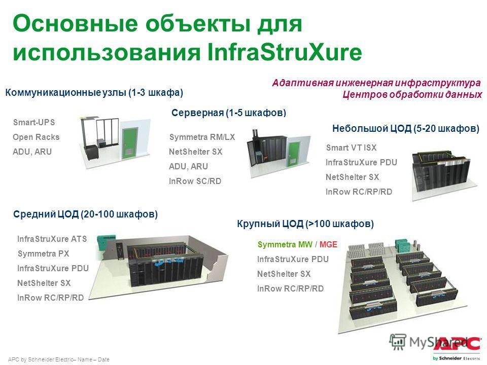 APC by Schneider Electric– Name – Date Smart VT ISX InfraStruXure PDU NetShelter SX InRow RC/RP/RD Небольшой ЦОД (5-20 шкафов) Smart-UPS Open Racks ADU, ARU Серверная (1-5 шкафов) Symmetra RM/LX NetShelter SX ADU, ARU InRow SC/RD Средний ЦОД (20-100