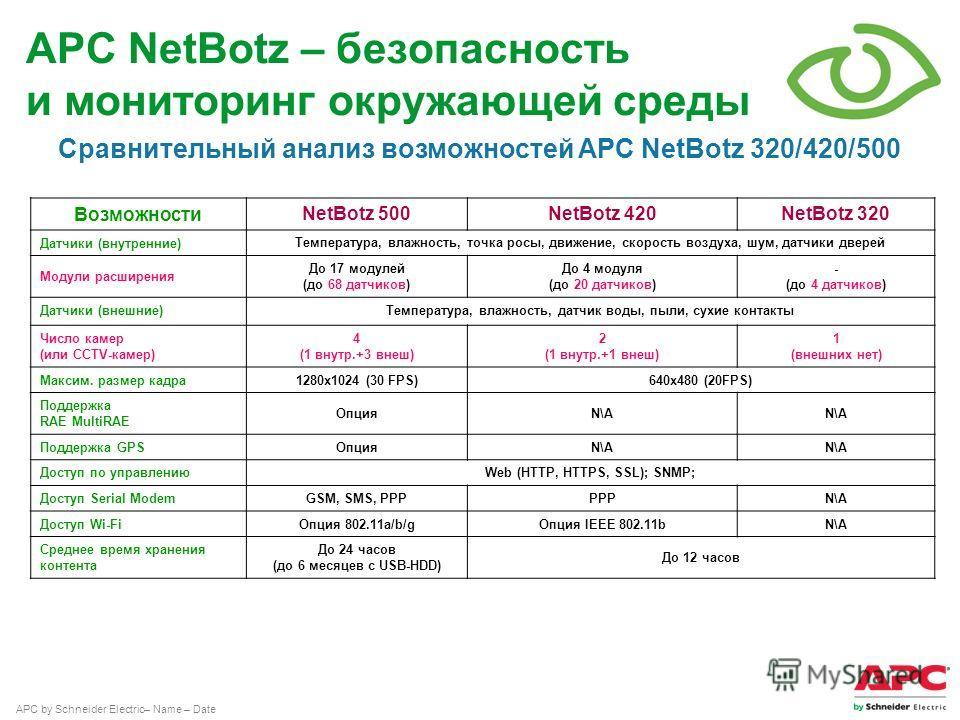 APC by Schneider Electric– Name – Date Сравнительный анализ возможностей APC NetBotz 320/420/500 ВозможностиNetBotz 500NetBotz 420NetBotz 320 Датчики (внутренние)Температура, влажность, точка росы, движение, скорость воздуха, шум, датчики дверей Моду