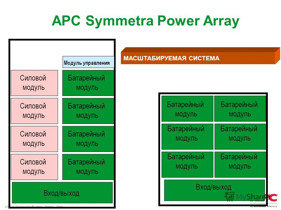 APC by Schneider Electric– Name – Date Силовой модуль Силовой модуль Силовой модуль Силовой модуль Батарейный модуль Батарейный модуль Батарейный модуль Батарейный модуль Батарейный модуль Батарейный модуль Батарейный модуль Батарейный модуль Вход/вы