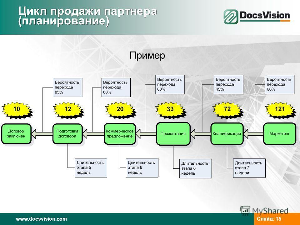www.docsvision.com Слайд: 15 Цикл продажи партнера (планирование) Пример