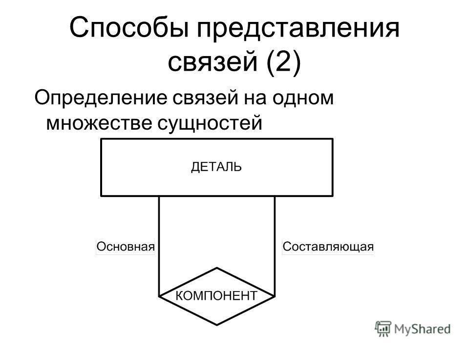 Способы представления связей (2) Определение связей на одном множестве сущностей