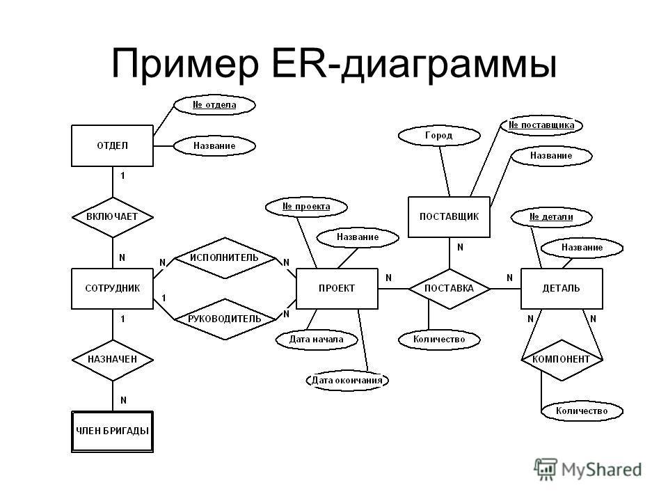Пример ER-диаграммы