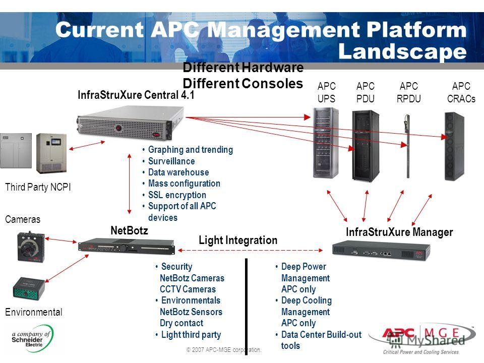 © 2007 APC-MGE corporation. Current APC Management Platform Landscape Light Integration Different Hardware Different Consoles InfraStruXure Central 4.1 Graphing and trending Surveillance Data warehouse Mass configuration SSL encryption Support of all