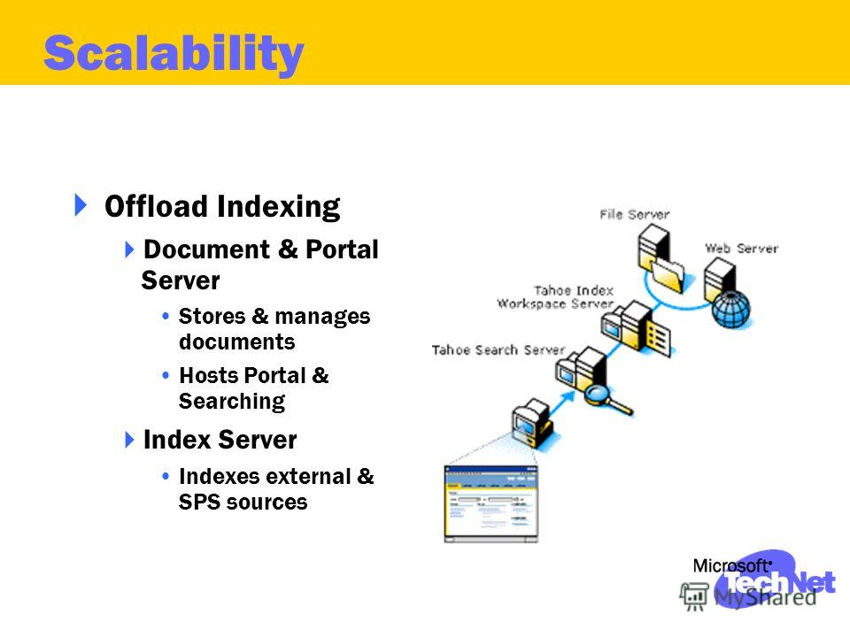 Offload Indexing Document & Portal Server Stores & manages documents Hosts Portal & Searching Index Server Indexes external & SPS sources Scalability