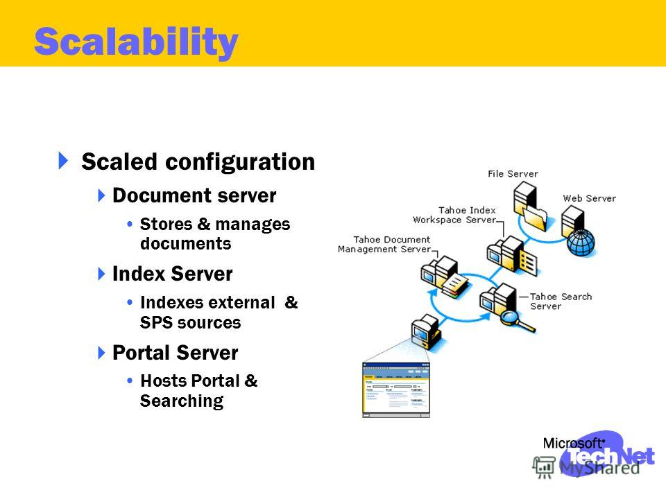 Scaled configuration Document server Stores & manages documents Index Server Indexes external & SPS sources Portal Server Hosts Portal & Searching Scalability