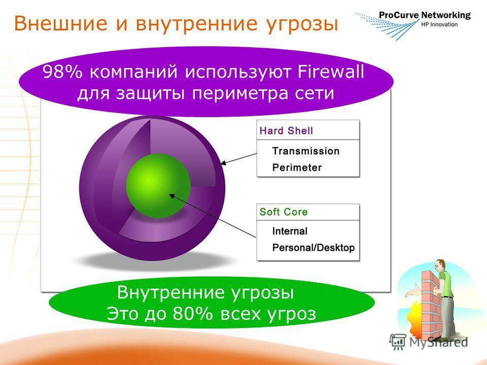 Внутренние угрозы Это до 80% всех угроз 98% компаний используют Firewall для защиты периметра сети Внешние и внутренние угрозы