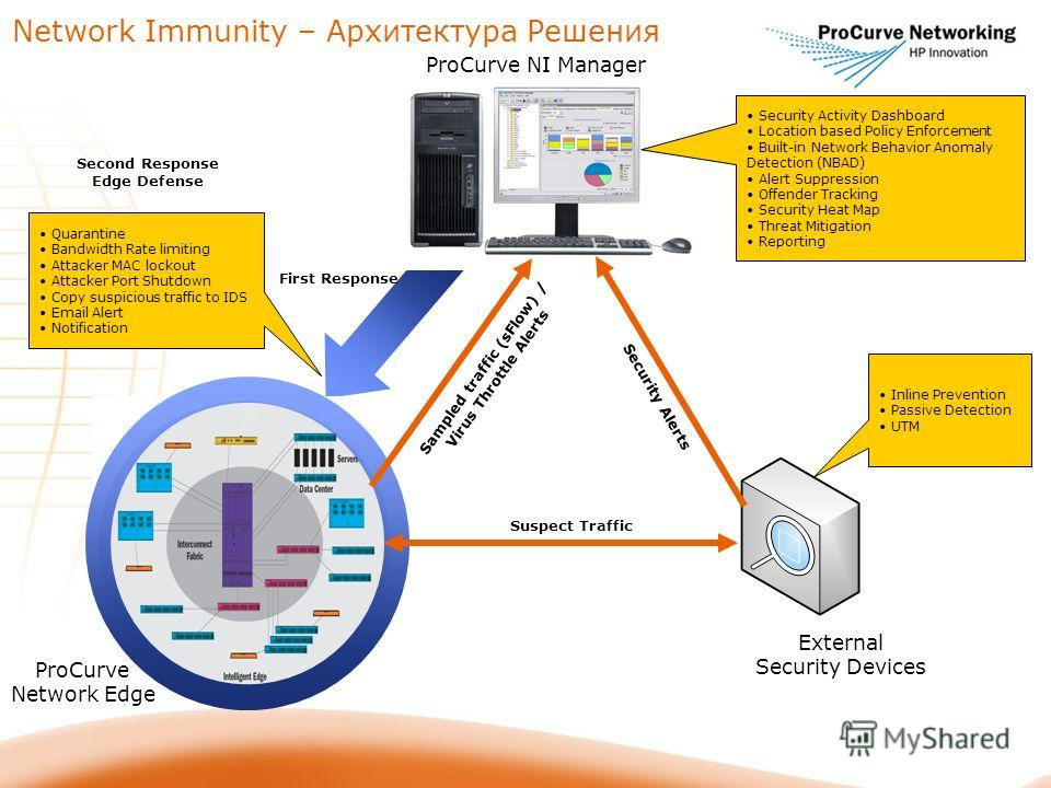 Network Immunity – Архитектура Решения Suspect Traffic Sampled traffic (sFlow) / Virus Throttle Alerts Security Alerts First Response External Security Devices ProCurve NI Manager Security Activity Dashboard Location based Policy Enforcement Built-in