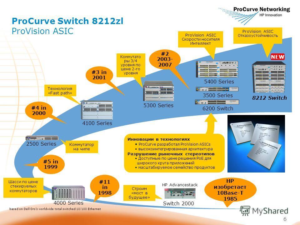 6 2500 Series Коммутатор на чипе 4000 Series Шасси по цене стекируемых коммутаторов HP Advancestack Switch 2000 Строим «мост в будущее» #5 in 1999 #4 in 2000 #3 in 2001 HP изобретает 10Base-T 1985 #2 2003- 2007 #11 in 1998 based on Dell Oros worldwid