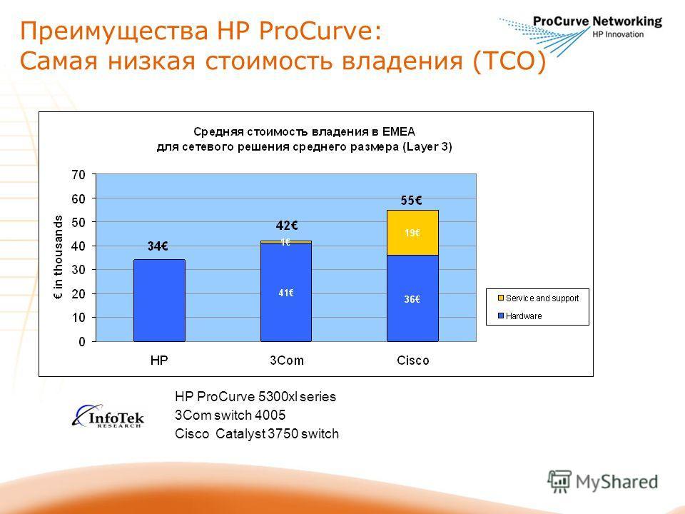 Преимущества HP ProCurve: Самая низкая стоимость владения (TCO) HP ProCurve 5300xl series 3Com switch 4005 Cisco Catalyst 3750 switch