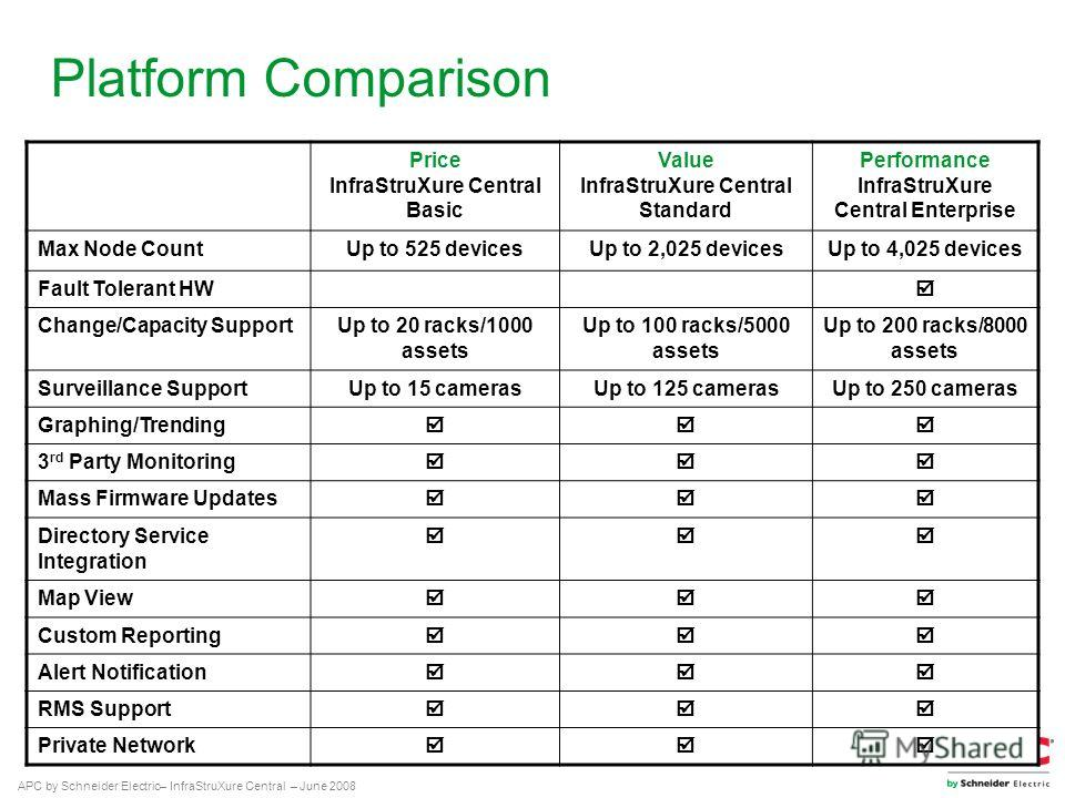 APC by Schneider Electric– InfraStruXure Central – June 2008 Platform Comparison Price InfraStruXure Central Basic Value InfraStruXure Central Standard Performance InfraStruXure Central Enterprise Max Node CountUp to 525 devicesUp to 2,025 devicesUp