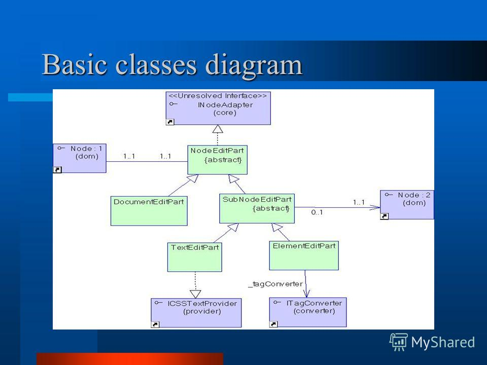 Basic classes diagram