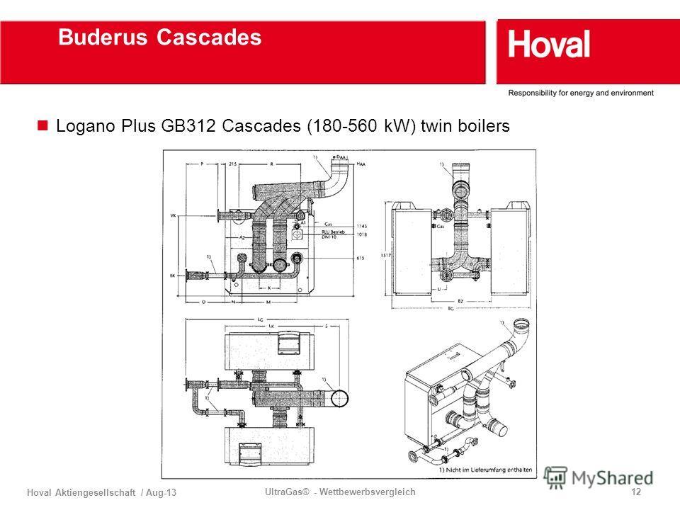 Hoval Aktiengesellschaft / Aug-13 UltraGas® - Wettbewerbsvergleich12 Buderus Cascades Logano Plus GB312 Cascades (180-560 kW) twin boilers