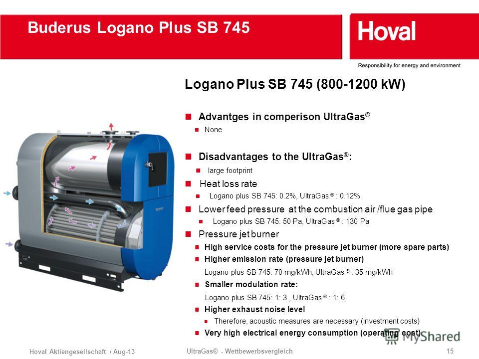 Buderus Logano Plus SB 745 Hoval Aktiengesellschaft / Aug-13 UltraGas® - Wettbewerbsvergleich15 Logano Plus SB 745 (800-1200 kW) Advantges in comperison UltraGas ® None Disadvantages to the UltraGas ® : large footprint Heat loss rate Logano plus SB 7