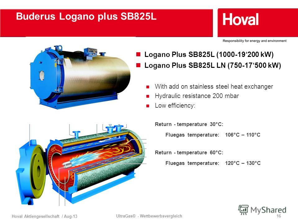 Hoval Aktiengesellschaft / Aug-13 UltraGas® - Wettbewerbsvergleich16 Buderus Logano plus SB825L Logano Plus SB825L (1000-19200 kW) Logano Plus SB825L LN (750-17500 kW) With add on stainless steel heat exchanger Hydraulic resistance 200 mbar Low effic
