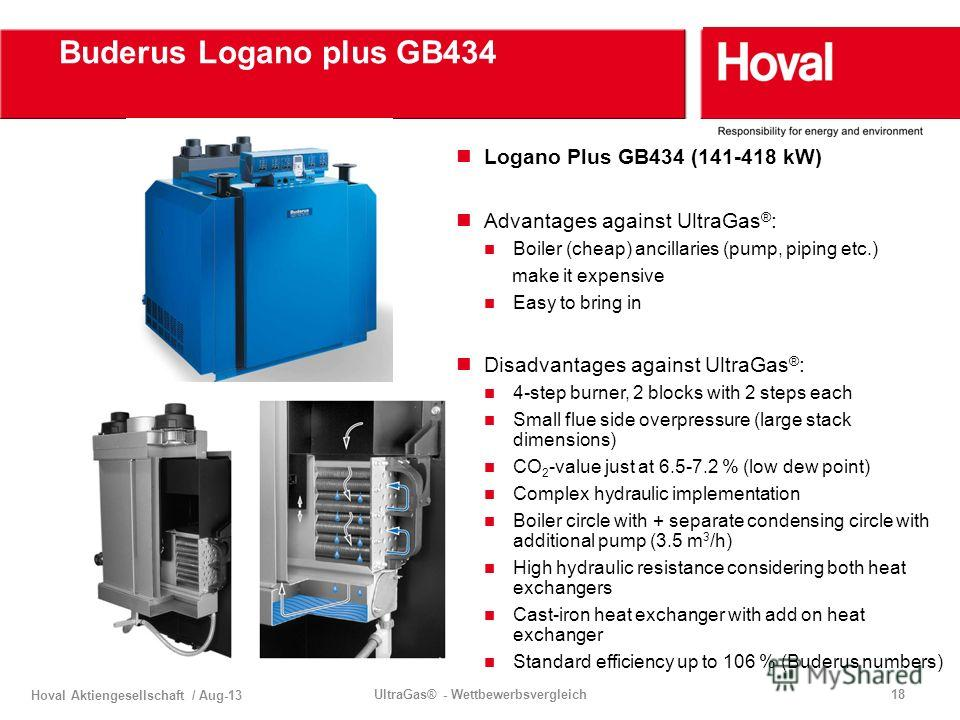Hoval Aktiengesellschaft / Aug-13 UltraGas® - Wettbewerbsvergleich18 Buderus Logano plus GB434 Logano Plus GB434 (141-418 kW) Advantages against UltraGas ® : Boiler (cheap) ancillaries (pump, piping etc.) make it expensive Easy to bring in Disadvanta
