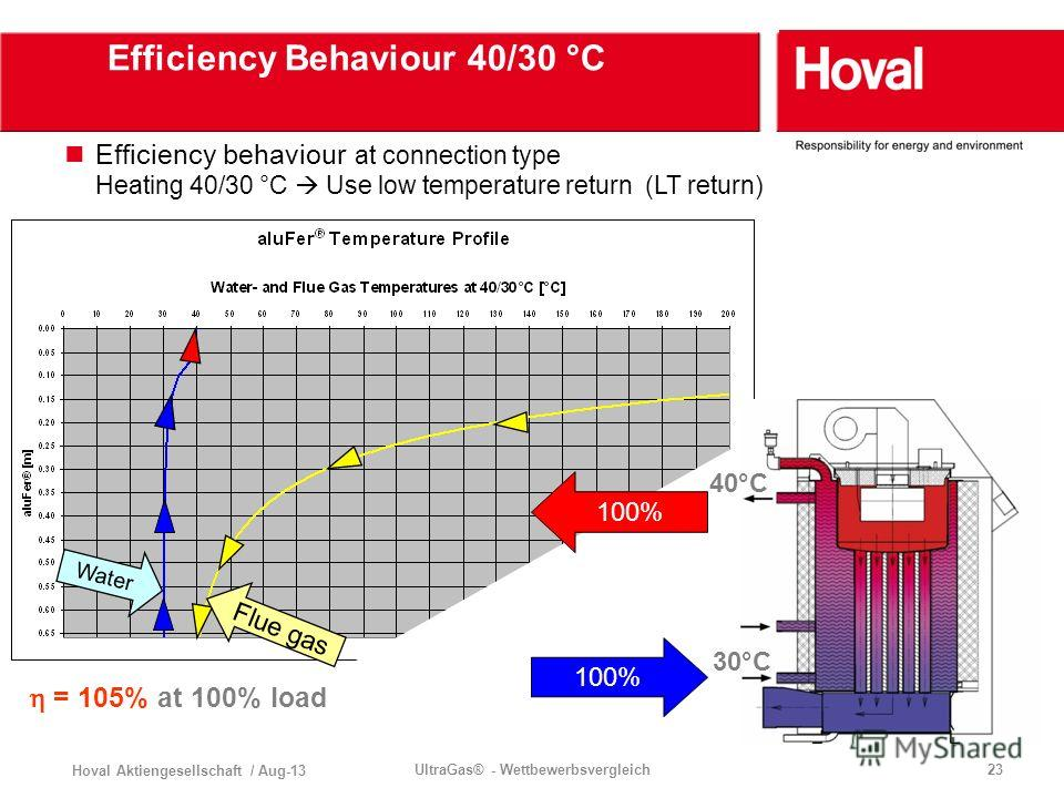 Hoval Aktiengesellschaft / Aug-13 UltraGas® - Wettbewerbsvergleich23 Water Flue gas Efficiency Behaviour 40/30 °C Efficiency behaviour at connection type Heating 40/30 °C Use low temperature return (LT return) 100% = 105% at 100% load 40°C 30°C