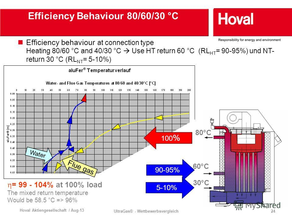 Hoval Aktiengesellschaft / Aug-13 UltraGas® - Wettbewerbsvergleich24 Water Flue gas Efficiency Behaviour 80/60/30 °C Efficiency behaviour at connection type Heating 80/60 °C and 40/30 °C Use HT return 60 °C (RL HT = 90-95%) und NT- return 30 °C (RL N