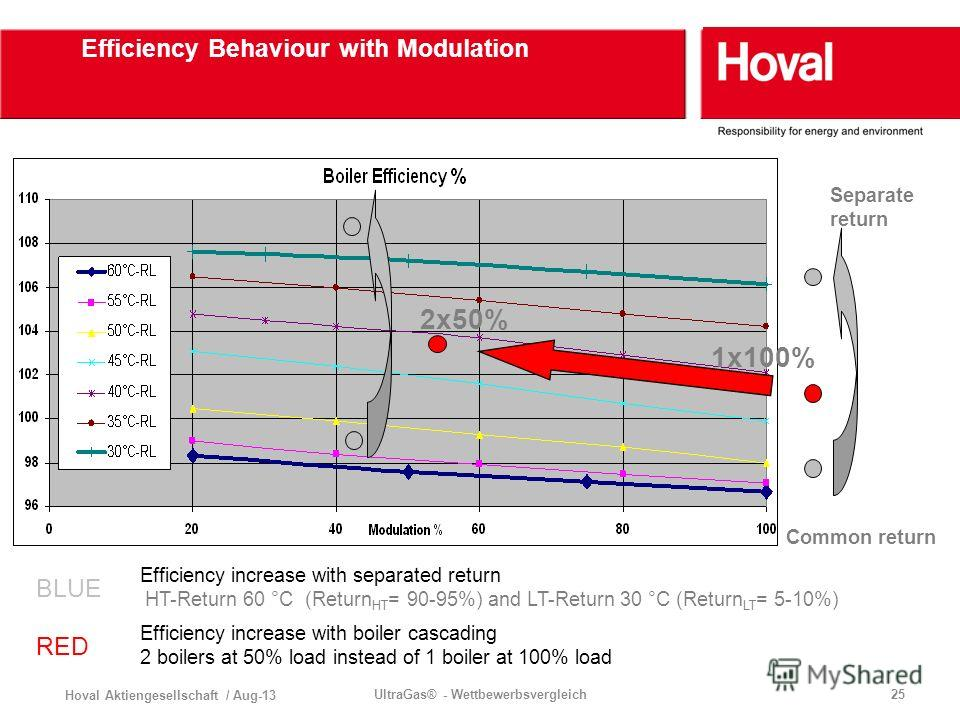 Hoval Aktiengesellschaft / Aug-13 UltraGas® - Wettbewerbsvergleich25 Efficiency Behaviour with Modulation BLUE Efficiency increase with separated return HT-Return 60 °C (Return HT = 90-95%) and LT-Return 30 °C (Return LT = 5-10%) RED Efficiency incre