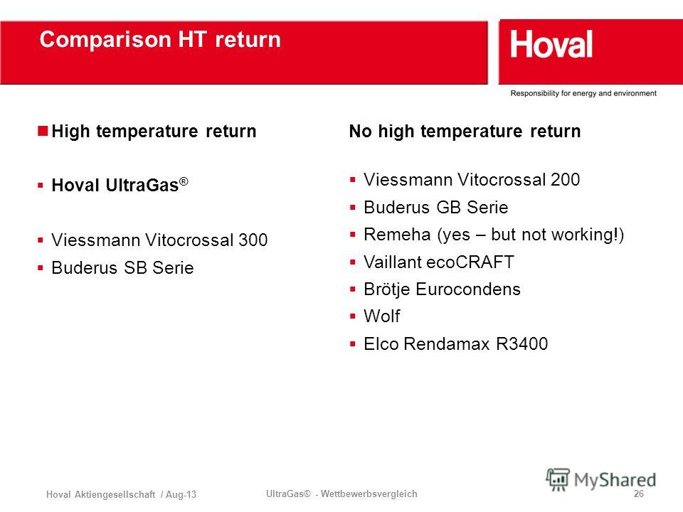 Hoval Aktiengesellschaft / Aug-13 UltraGas® - Wettbewerbsvergleich26 Comparison HT return High temperature return Hoval UltraGas ® Viessmann Vitocrossal 300 Buderus SB Serie No high temperature return Viessmann Vitocrossal 200 Buderus GB Serie Remeha
