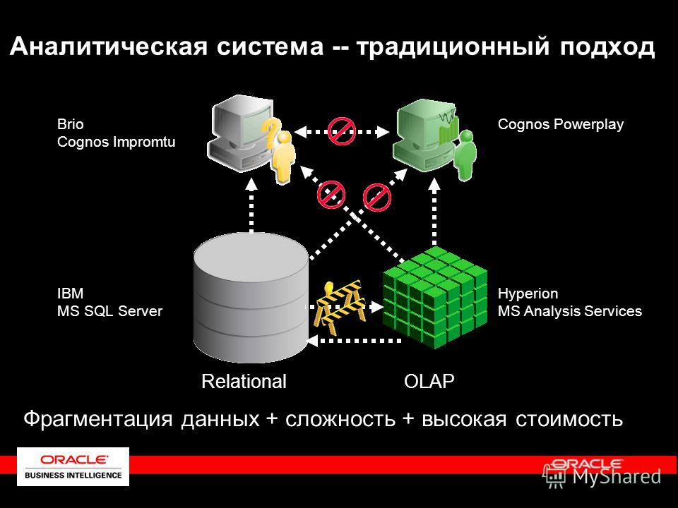 Аналитическая система -- традиционный подход Relational Hyperion MS Analysis Services Cognos PowerplayBrio Cognos Impromtu IBM MS SQL Server OLAP Фрагментация данных + сложность + высокая стоимость