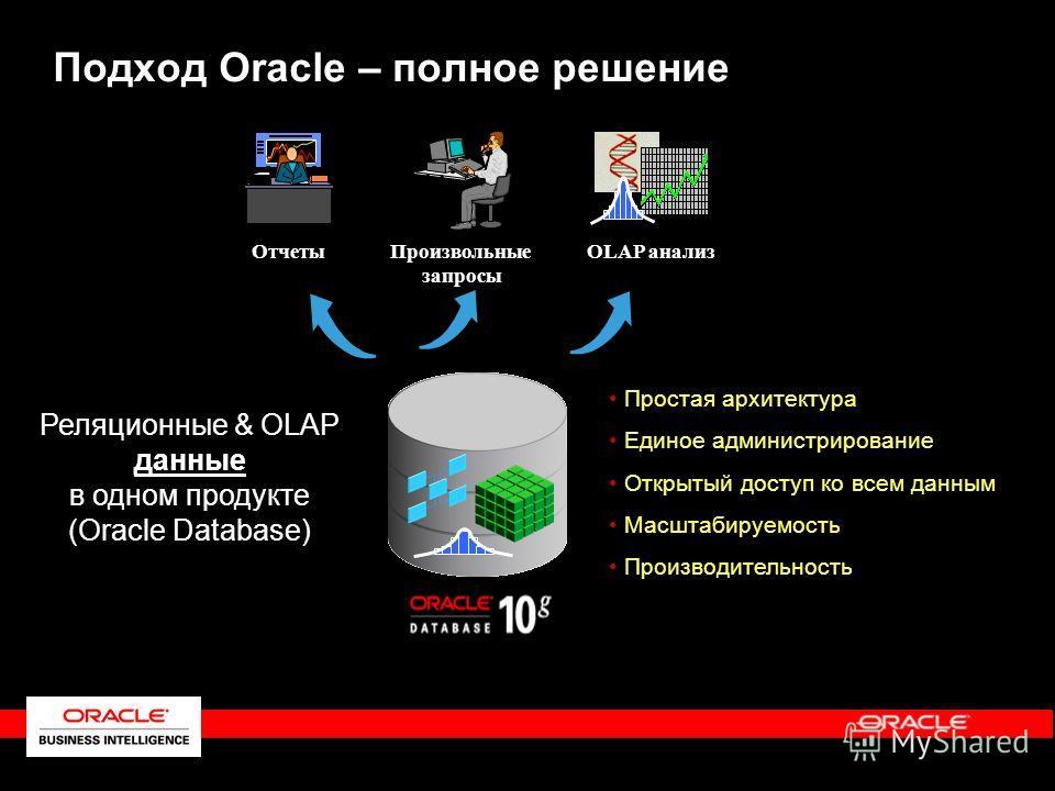 Подход Oracle – полное решение Реляционные & OLAP данные в одном продукте (Oracle Database) Простая архитектура Единое администрирование Открытый доступ ко всем данным Масштабируемость Производительность Отчеты Произвольные запросы OLAP анализ