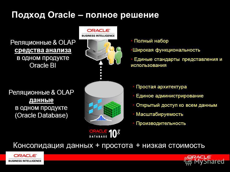 Подход Oracle – полное решение Реляционные & OLAP данные в одном продукте (Oracle Database) Простая архитектура Единое администрирование Открытый доступ ко всем данным Масштабируемость Производительность Консолидация данных + простота + низкая стоимо