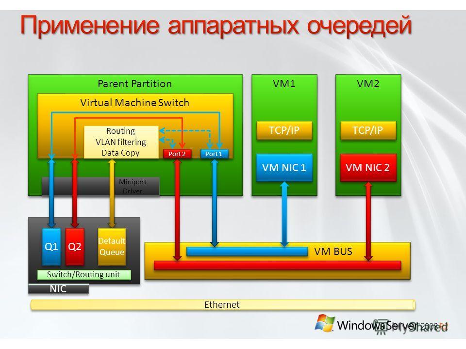 Parent Partition VM1 VM2 Ethernet VM BUS TCP/IP VM NIC 1 VM NIC 2 Virtual Machine Switch Miniport Driver Miniport Driver Switch/Routing unit Q1 Default Queue Default Queue Q2 Routing VLAN filtering Data Copy Routing VLAN filtering Data Copy Port 1 Po