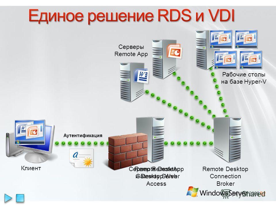 Remote Desktop Gateway Server Remote Desktop Connection Broker Серверы Remote App Сервер RemoteApp и Desktop Web Access Клиент Аутентификация Рабочие столы на базе Hyper-V