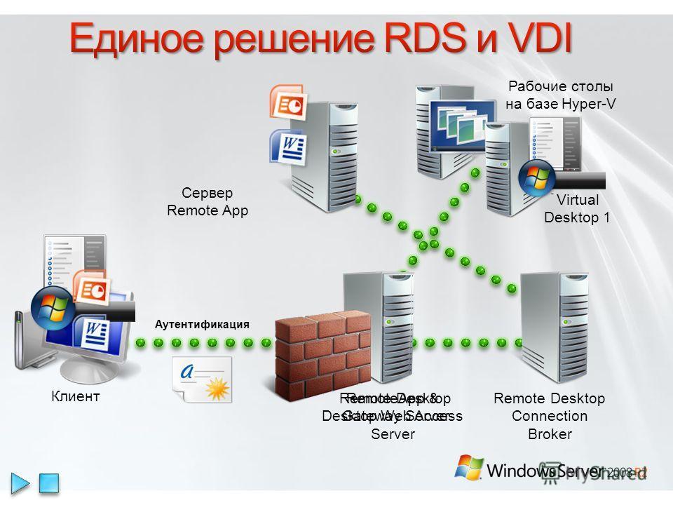 Remote Desktop Gateway Server Remote Desktop Connection Broker Сервер Remote App RemoteApp & Desktop Web Access Server Virtual Desktop 1 Клиент Аутентификация Рабочие столы на базе Hyper-V