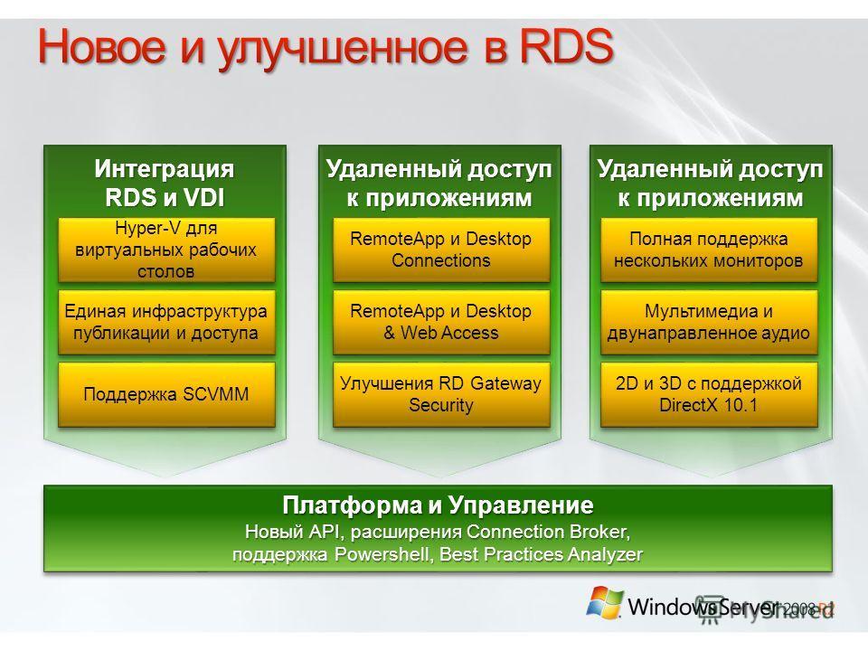 Удаленный доступ к приложениям Интеграция RDS и VDI Интеграция Удаленный доступ к приложениям Hyper-V для виртуальных рабочих столов Единая инфраструктура публикации и доступа Поддержка SCVMM RemoteApp и Desktop Connections RemoteApp и Desktop & Web