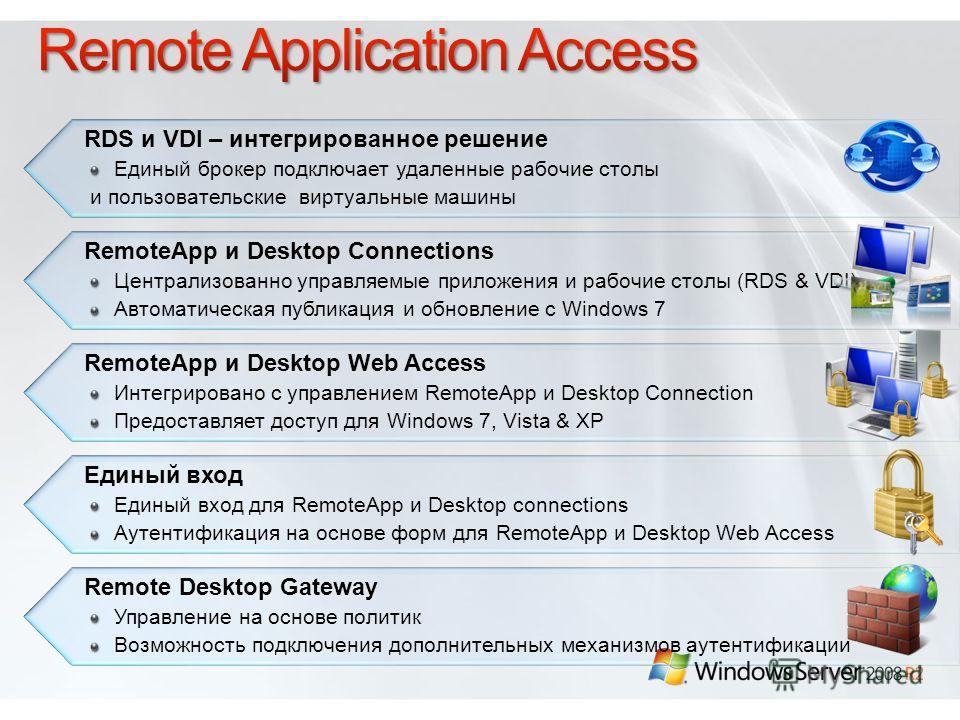 Единый вход Единый вход для RemoteApp и Desktop connections Аутентификация на основе форм для RemoteApp и Desktop Web Access RDS и VDI – интегрированное решение Единый брокер подключает удаленные рабочие столы и пользовательские виртуальные машины Re