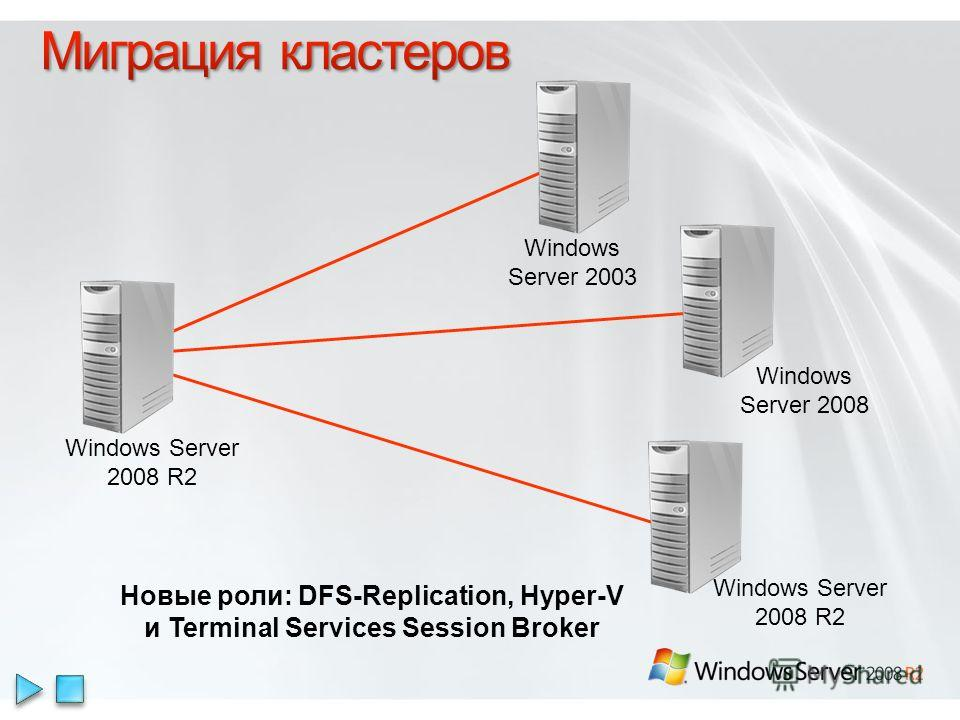 Новые роли: DFS-Replication, Hyper-V и Terminal Services Session Broker Windows Server 2008 R2 Windows Server 2003 Windows Server 2008 Windows Server 2008 R2