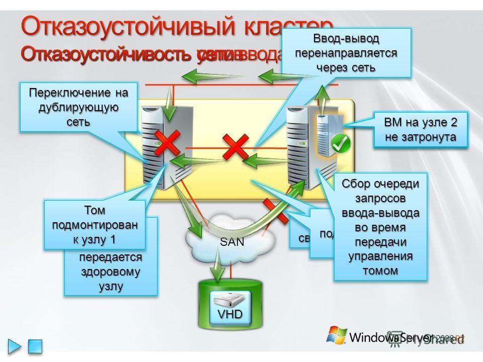 SAN VHDVHD Ввод-вывод перенаправляется через сеть Отказ узла Управление томом передается здоровому узлу ВМ на узле 2 не затронута Отсутствие связи по сети ВМ на узле 2 не затронута Отказ подключения к SAN Сбор очереди запросов ввода-вывода во время п