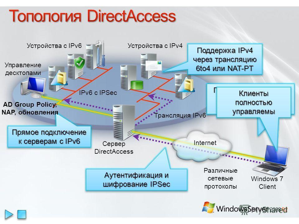 Устройства с IPv6Устройства с IPv4 Сервер DirectAccess Windows 7 Client IPv6 с IPSec Трансляция IPv6 Различные сетевые протоколы Прозрачный доступ к корпоративным ресурсам без VPN Клиенты полностью управляемы Аутентификация и шифрование IPSec Прямое