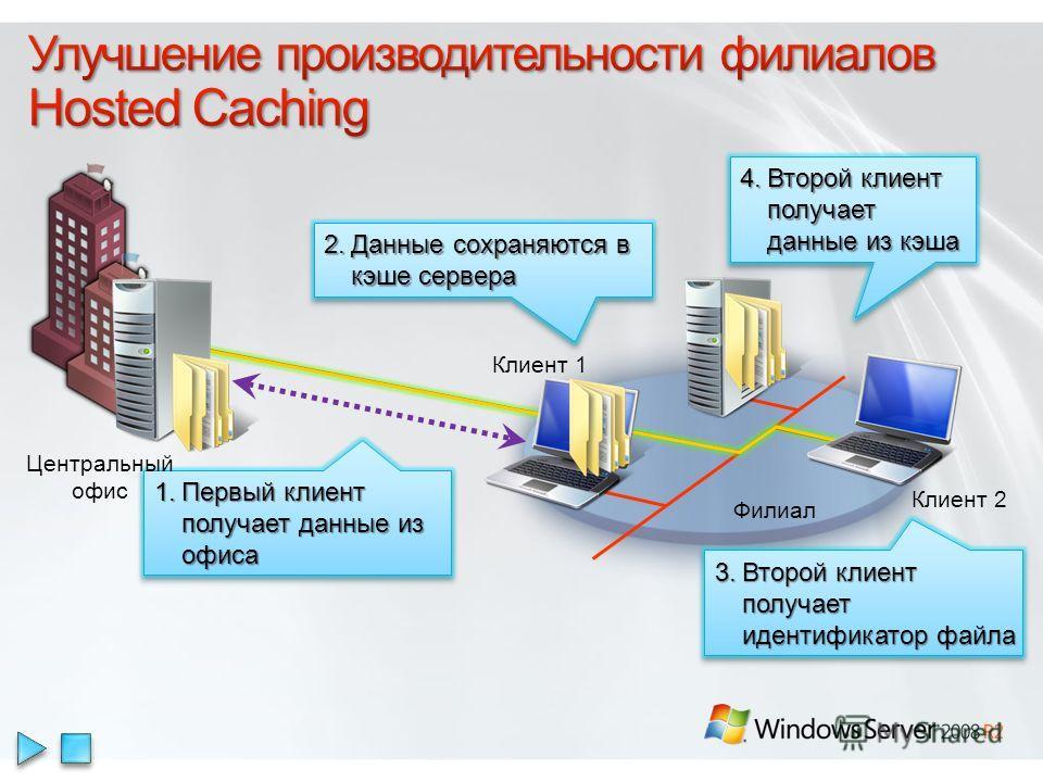 1. Первый клиент получает данные из офиса Клиент 1 Клиент 2 Филиал 2. Данные сохраняются в кэше сервера 3. Второй клиент получает идентификатор файла 4. Второй клиент получает данные из кэша Центральный офис