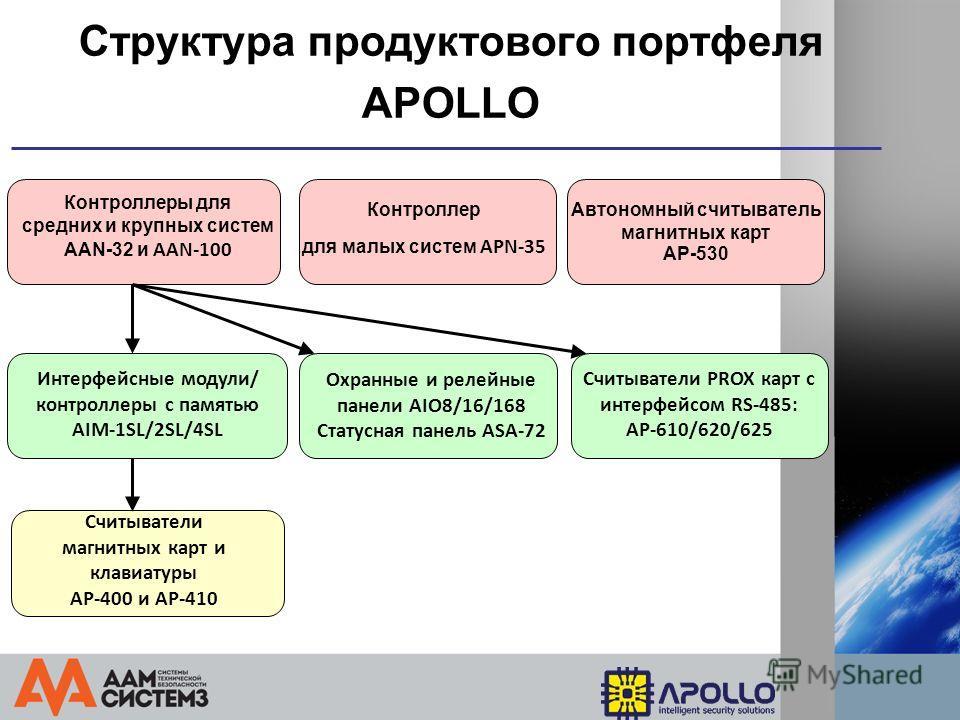 Структура продуктового портфеля APOLLO Считыватели PROX карт с интерфейсом RS-485: AP-610/620/625 Считыватели магнитных карт и клавиатуры AP-400 и AP-410 Интерфейсные модули/ контроллеры с памятью AIM-1SL/2SL/4SL Автономный считыватель магнитных карт