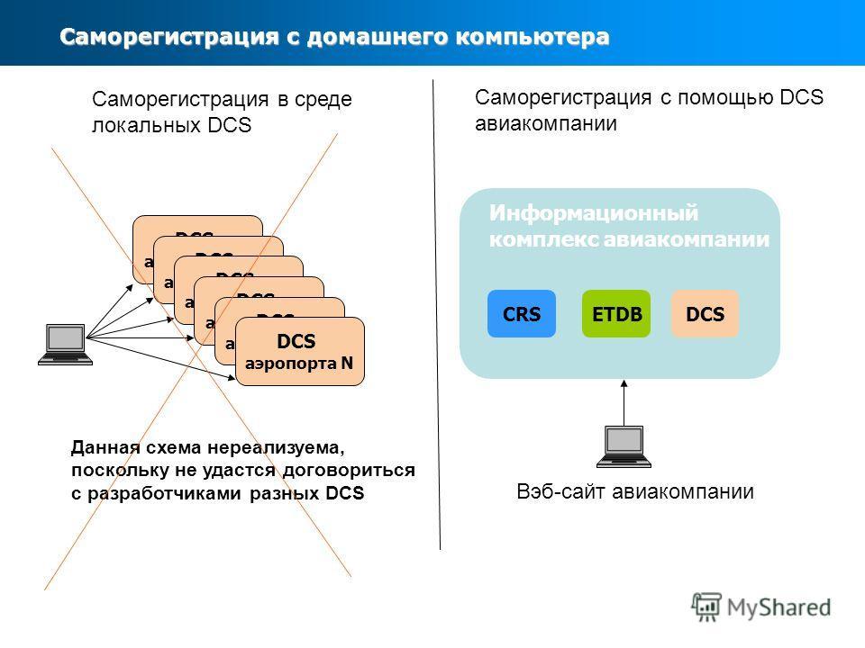 Саморегистрация с домашнего компьютера DCS аэропорта А Саморегистрация в среде локальных DCS DCS аэропорта А DCS аэропорта N Данная схема нереализуема, поскольку не удастся договориться с разработчиками разных DCS Саморегистрация с помощью DCS авиако