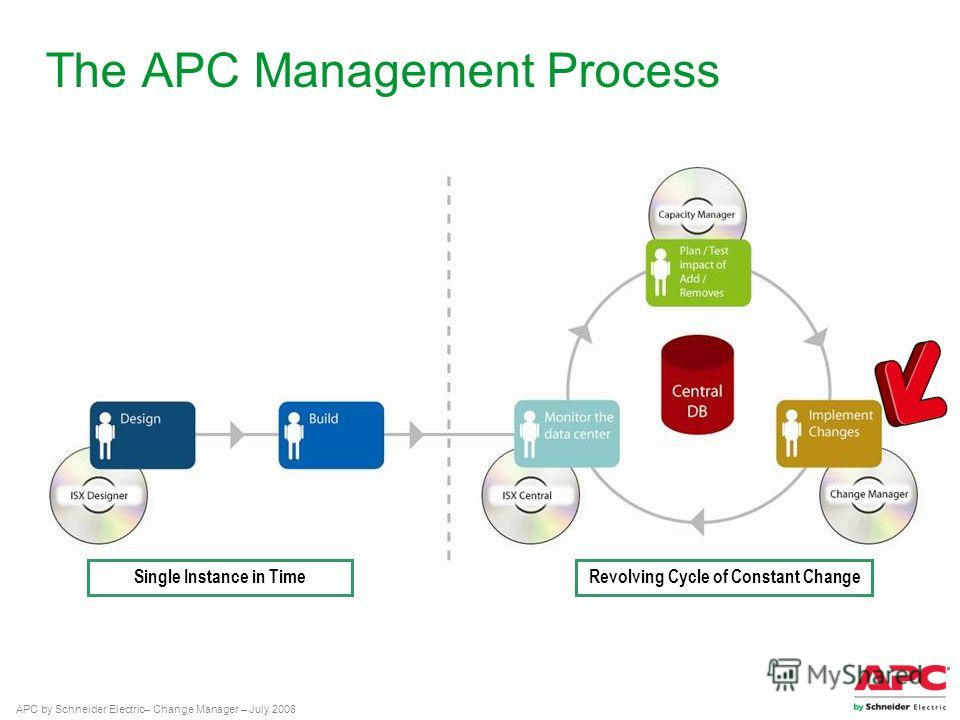 APC by Schneider Electric– Change Manager – July 2008 The APC Management Process Single Instance in TimeRevolving Cycle of Constant Change